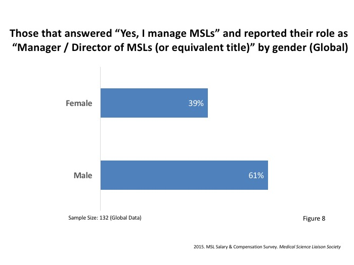 Gender Pay Gaps Among Medical Science Liaisons and MSL