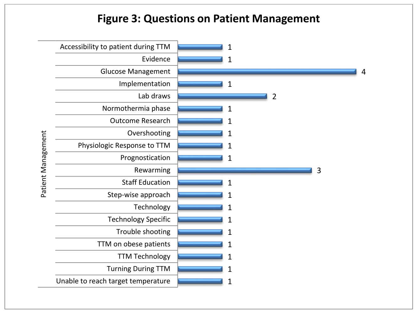 Figure 3 - Questions on Patient Management