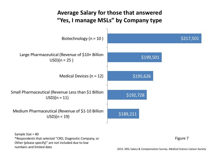 For Example When Compared To Another Company Type On Average Biotechnology Companies Pay 15 More Than Medium Pharmaceutical Companies