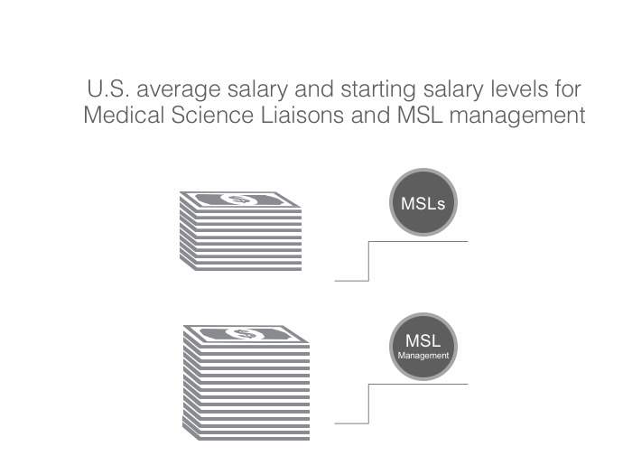 Study reveals average salary and starting salary levels for