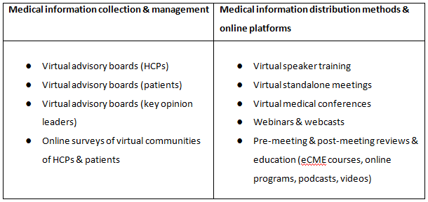 Examples of virtual meeting activities for medical affairs